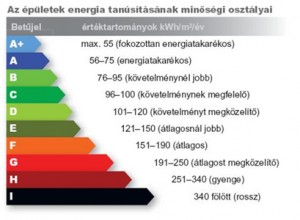energetikai-tanusitvany-kategoriak